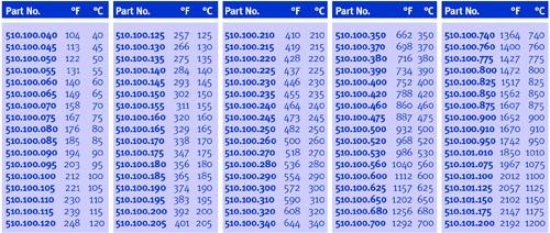 Термокарандаш Tempilstik: купить Термокарандаш Tempilstik по низкой цене, Термокарандаш Tempilstik с доставкой, продажа Термокар